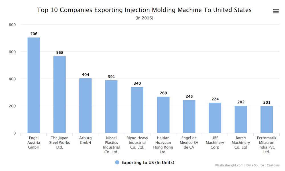 Engel leads injection machine exports to US